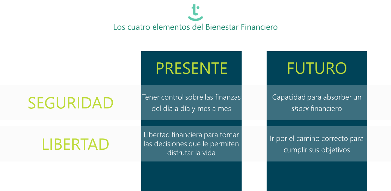 bienestar financiero y libertad financiera